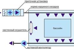 Принципиальная схема прямоточной приточно-вытяжной вентиляции