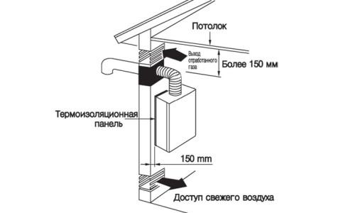 Схема вентиляции для работы газового котла