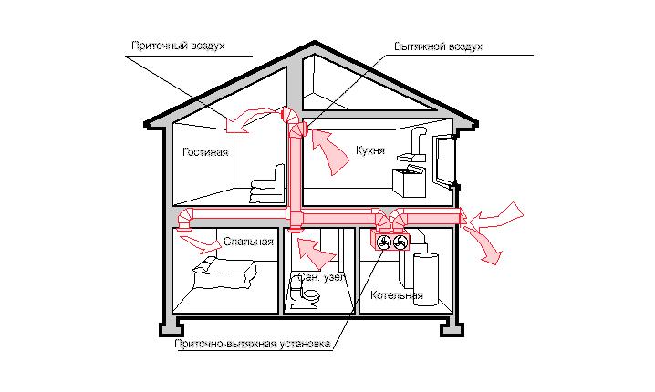 Построить котельную в частном доме своими руками