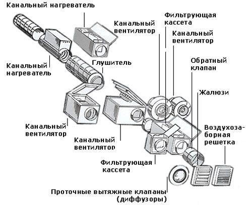 Схема вентиляции с обратным