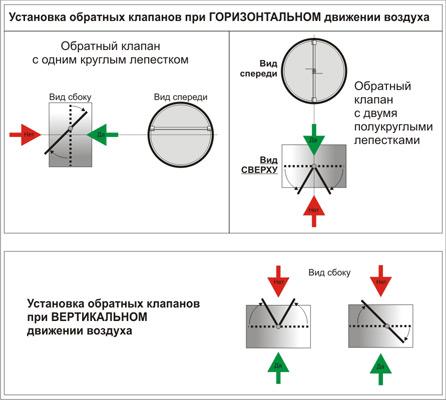 Схемы установки обратного
