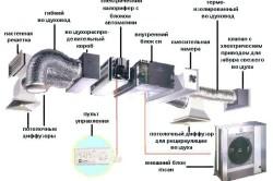 Составные части системы приточной вентиляции