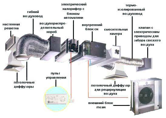 Составные части системы