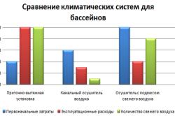 Сравнение климатических систем для бассейнов