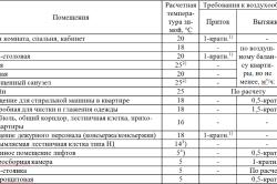 Таблица расчета вентиляции для дома