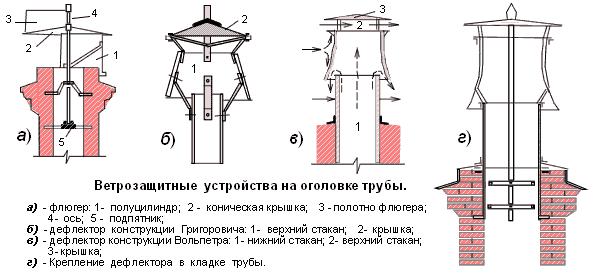 Виды дефлектора