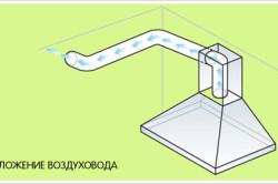 Расположение воздуховода вытяжки