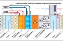 Принципиальная схема вентиляции и кондиционирования воздуха