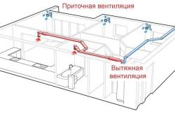 Схема работы приточной и вытяжной вентиляции в доме