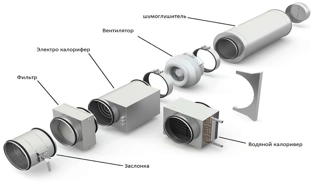 Схема вентиляции прямоугольного сечения