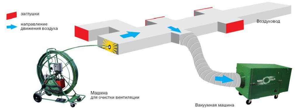 вентиляция оснастка