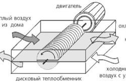 Роторный рекуператор тепла для системы с принудительной вентиляцией