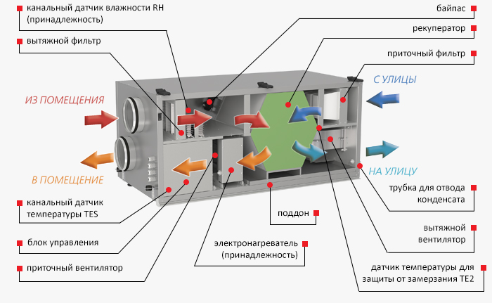 Схема витяжної вентиляції
