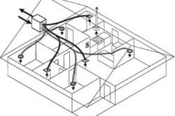 Схема принудительной вентиляции в частном доме