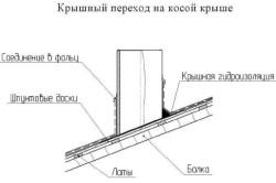 Схема размещения крышных вентиляторов на косой крыше