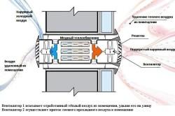 Схема работы и устройства приточно-вытяжной вентиляции