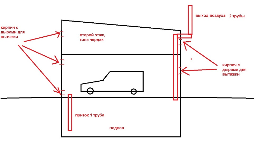 Схема вентиляции гаража через