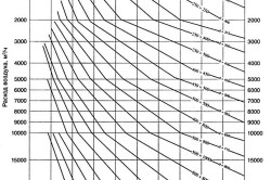 Таблица сечений трубопровода