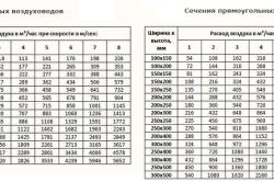 Таблицы сечений воздуховодов