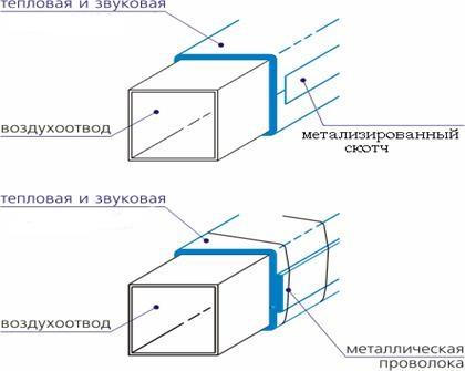 Схема шумоизоляции воздуховода