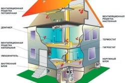 Необходимые элементы для обустройства системы вентиляции частного дома