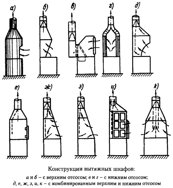 Конструкции вытяжных шкафов
