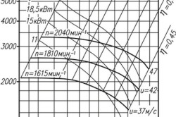 Аэродинамическая характеристика по вентилятора