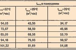 Таблица производительности канала вентиляции