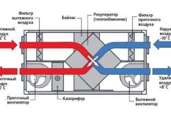 Схема движения воздуха при использовании приточной вентиляции