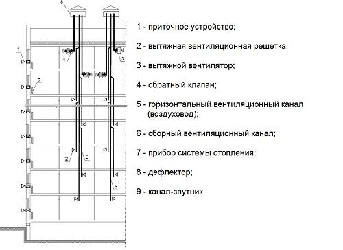 Схема магистрального