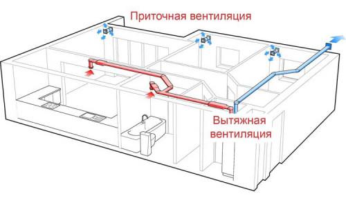 Схема приточно-вытяжной вентиляции в помещении