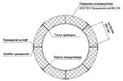 Схема расположения матов по периметру воздуховода круглого сечения