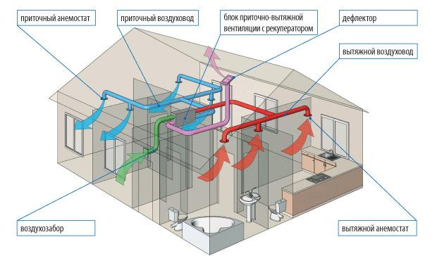 Схема вентиляции в деревянных