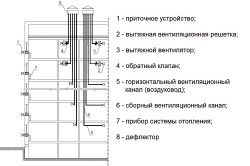 Схема вентиляционной разводки каналов с удалением воздуха через раздельные вентиляционные каналы