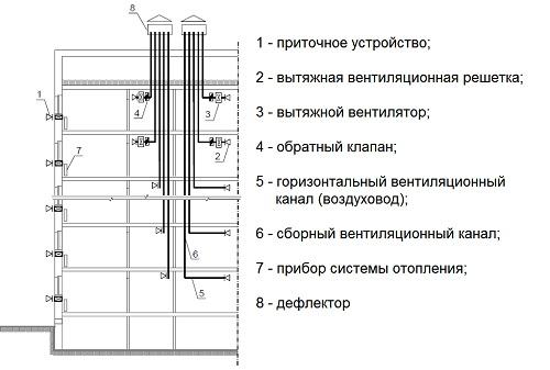 Схема вентиляционной разводки