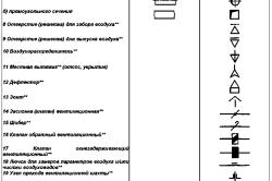 Таблица условных обозначений приборов для проектирования систем вентиляции