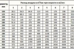Таблица расчета размеров воздуховода