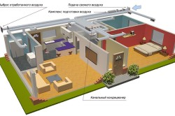 Схема вентиляции и кондиционирования в жилом помещении