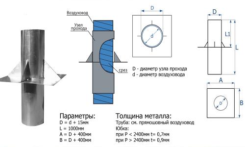 Схема размеров узла прохода