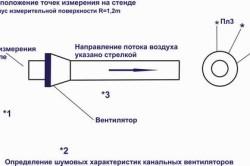 Схема определения шумовых характеристик канальных вентиляторов