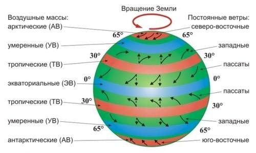Схема движения воздушных масс
