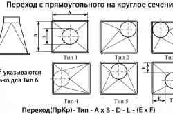 Варианты переходов с прямоугольного на круглый воздуховод