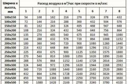 Таблица расчетов сечения прямоугольных воздуховодов