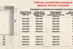 Таблица соответствия дверных проемов и дверей