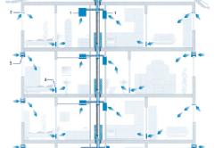 Схема реализации приточно-вытяжной вентиляции в многоэтажном здании