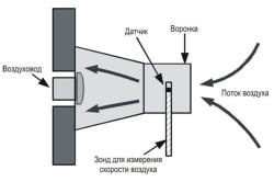 Процесс замера скорости воздуха