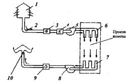 Схема приточно-вытяжной механической вентиляции