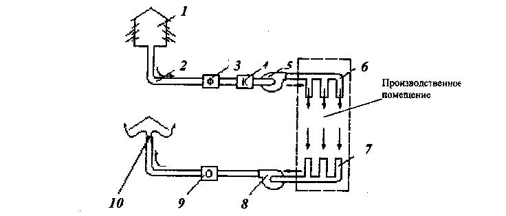 механической вентиляции