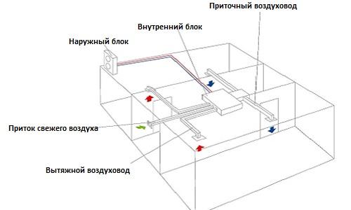 Схема устройства и принципа работы воздуховода