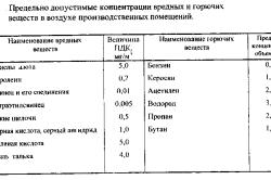 Таблица концентраций вредных веществ